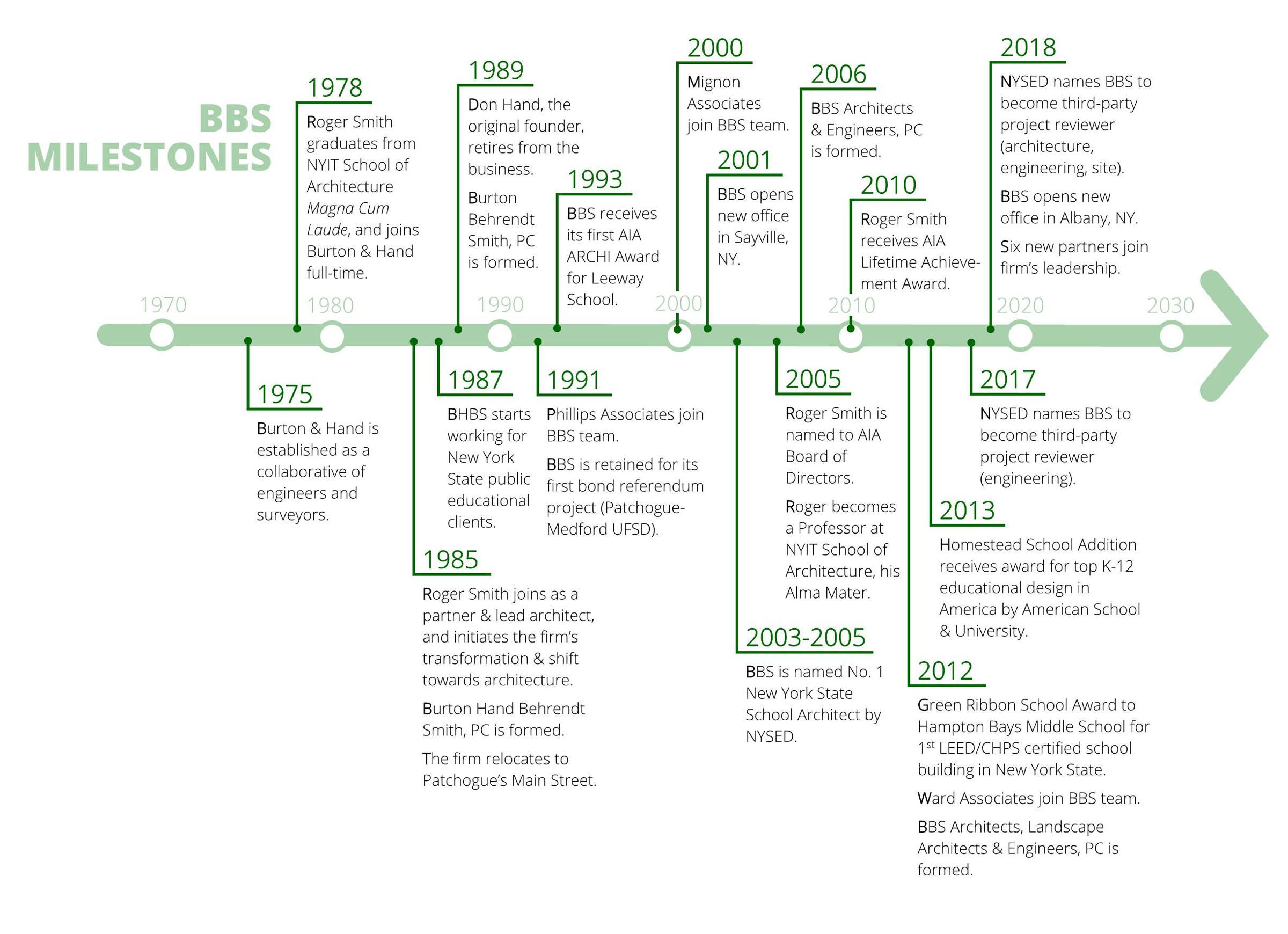 BBS Chart